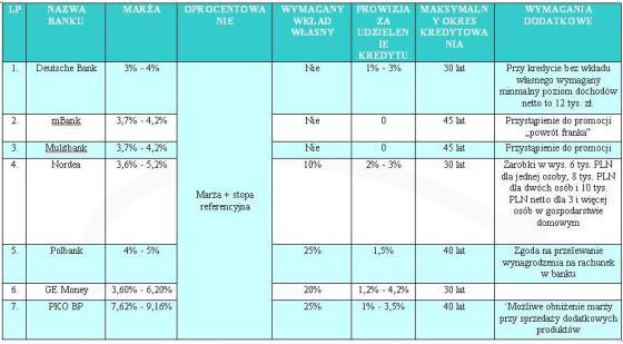 raport-kredyty-hipoteczne