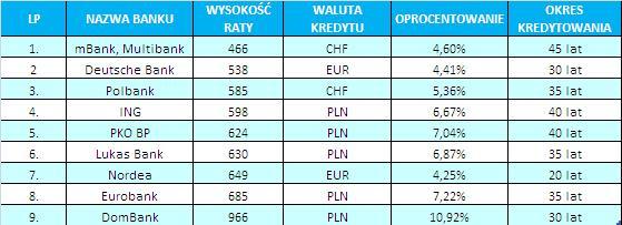 09_08_18_Kredyt na zakup działki budowlanej_tabela IV