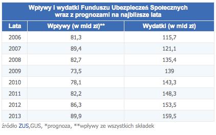 1 KRUS, Money.pl, ZUS