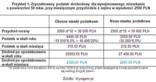 1 Małgorzata Kędzierska-Urbaniak, Wynajem.pl