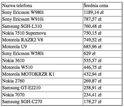 1 Infonokia.pl, Motorola, Nokia, Skąpiec.pl, Sony Ericsson