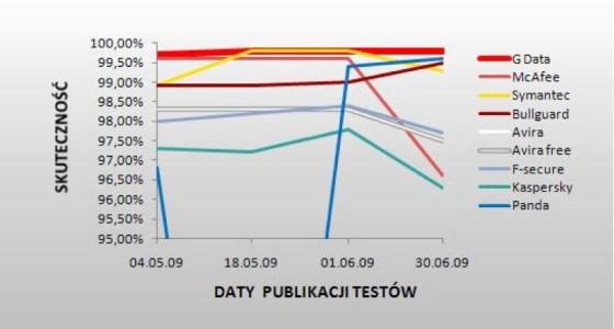 1 G Data