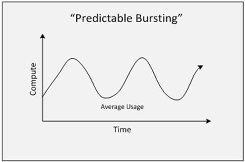 predictable bursting