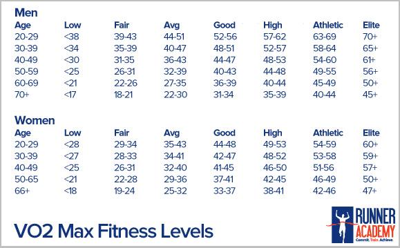 Vo max chart also boston training week  prs chocolate bars rh prsandchocolatebars