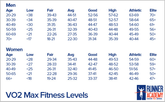 Vo max chart also boston training week  prs chocolate bars rh prsandchocolatebars