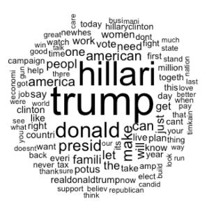How Trump Won (Part 2)