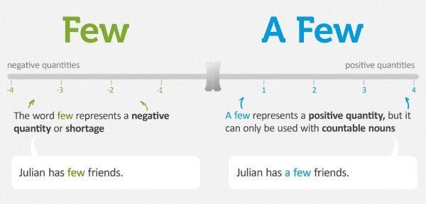 Làm thế nào để phân biệt Few và A Few khác nhau như thế nào?