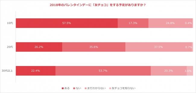 世代別「2018年友チョコに関する意識調査」2018年1月 nana music調べ
