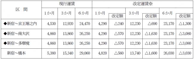 京王 線 運賃 改定