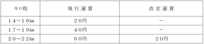 京王 線 料金 改定