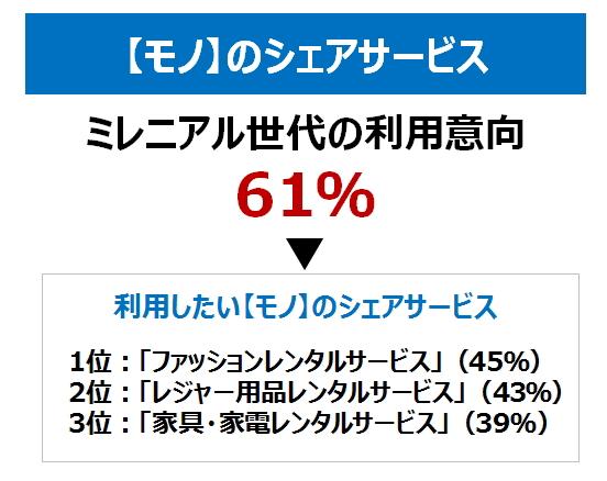 【モノ】のシェアサービス