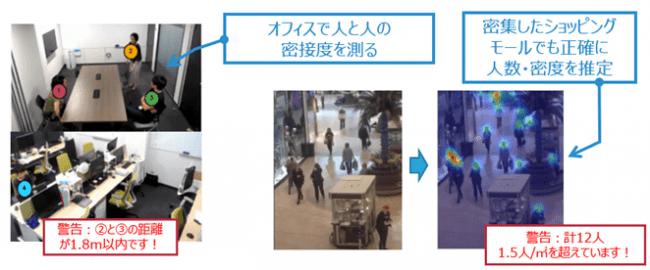 「COVID-19対策映像解析AIソリューション」概要[クリックして拡大]引用:観光経済新聞
