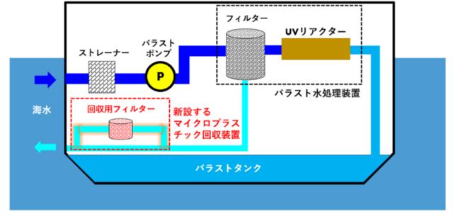 ▲マイクロプラスチック回収装置と配管の概略図
