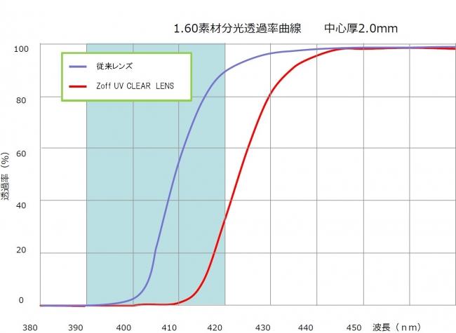 「Zoff UV CLEAR LENS」と従来のレンズのカット率を比較。本商品は420nmまでの光を高確率でカット