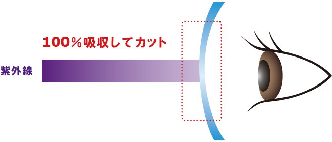 「Zoff UV CLEAR LENS」の仕組み