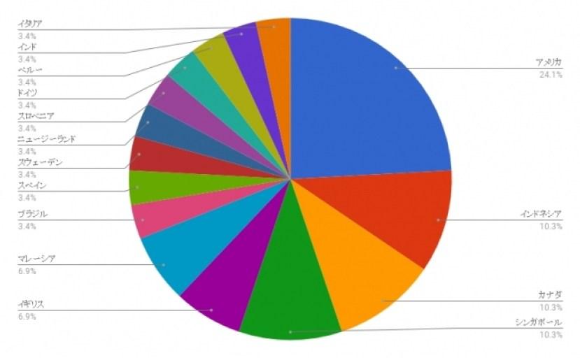 Hub Japan テストサービスでの参加者国籍分布図
