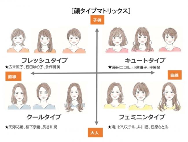 顔タイプ4タイプ分類
