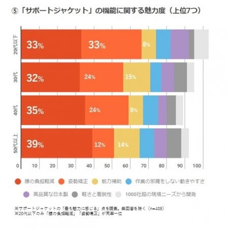 5.「サポートジャケット」の機能に関する魅力度(上位7位)