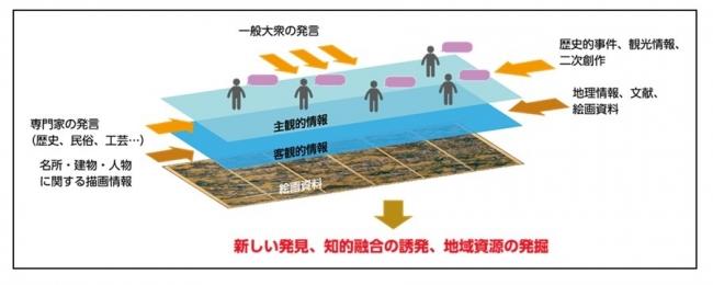 「オンライン・フィールドワーク・システム(ETOKI)」概念図
