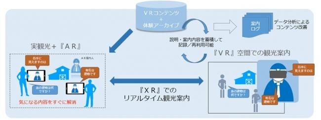 実証実験における「TeleAttendの概要図 © Toppan Printing Co., Ltd.