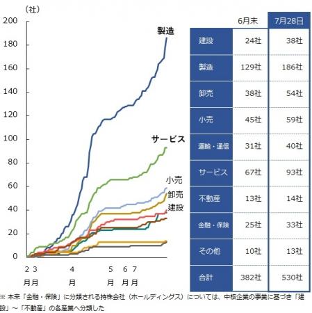 「新型コロナウイルス」感染者の発生 業種別推移