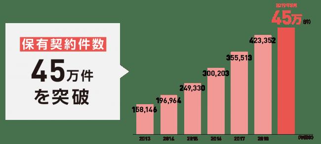 ご参考:保有契約件数45万件を突破