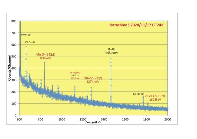 習志野隕石3号のガンマ線スペクトル