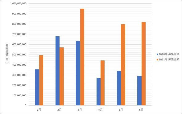 2020年1月〜6月と2021年1月〜6月の募集金額比較グラフ