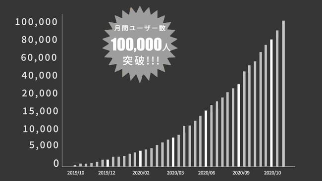 名キャリ月間UU数100,000人突破!