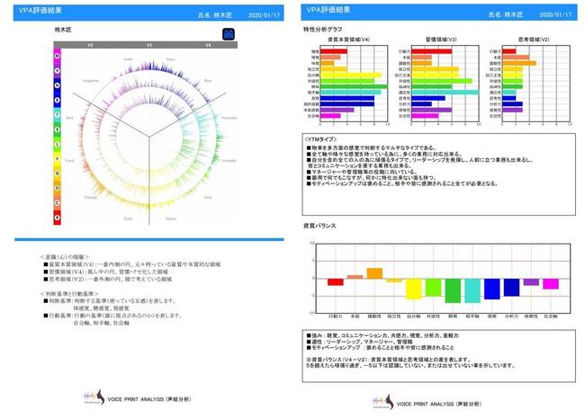 たった6秒で聲から個性がわかる世界初の聲紋分析システムを発売 - 産経ニュース