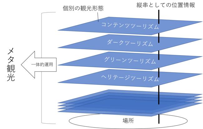 メタ観光概念図