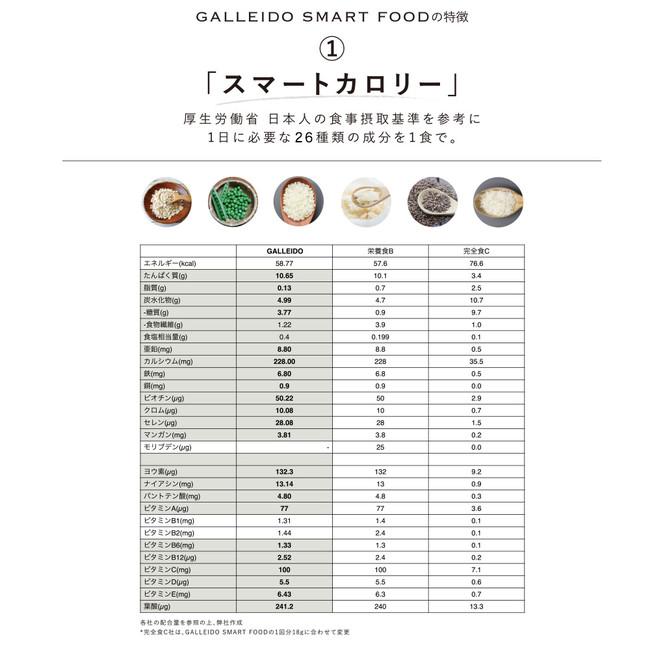 ・厚生労働省 日本人の食事摂取基準を参考にビタミン・ミネラル26種類の栄養素、1食あたり約60kcalを実現 ・1日で必要な栄養素を低カロリー、低糖質に抑えてGALLEIDO SMART FOOD1食分で1日分の必要栄養素の大部分をカバー