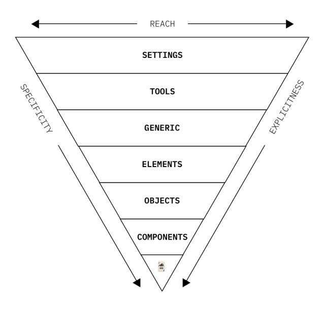 ITCSS structure