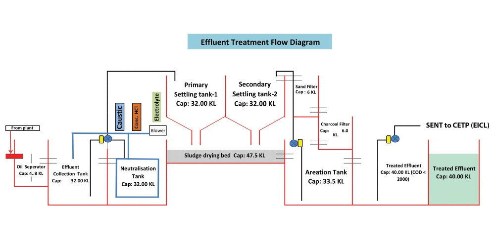 medium resolution of industrial wastewater treatment describes the processes used for treating wastewater that is produced by industries as an undesirable by product