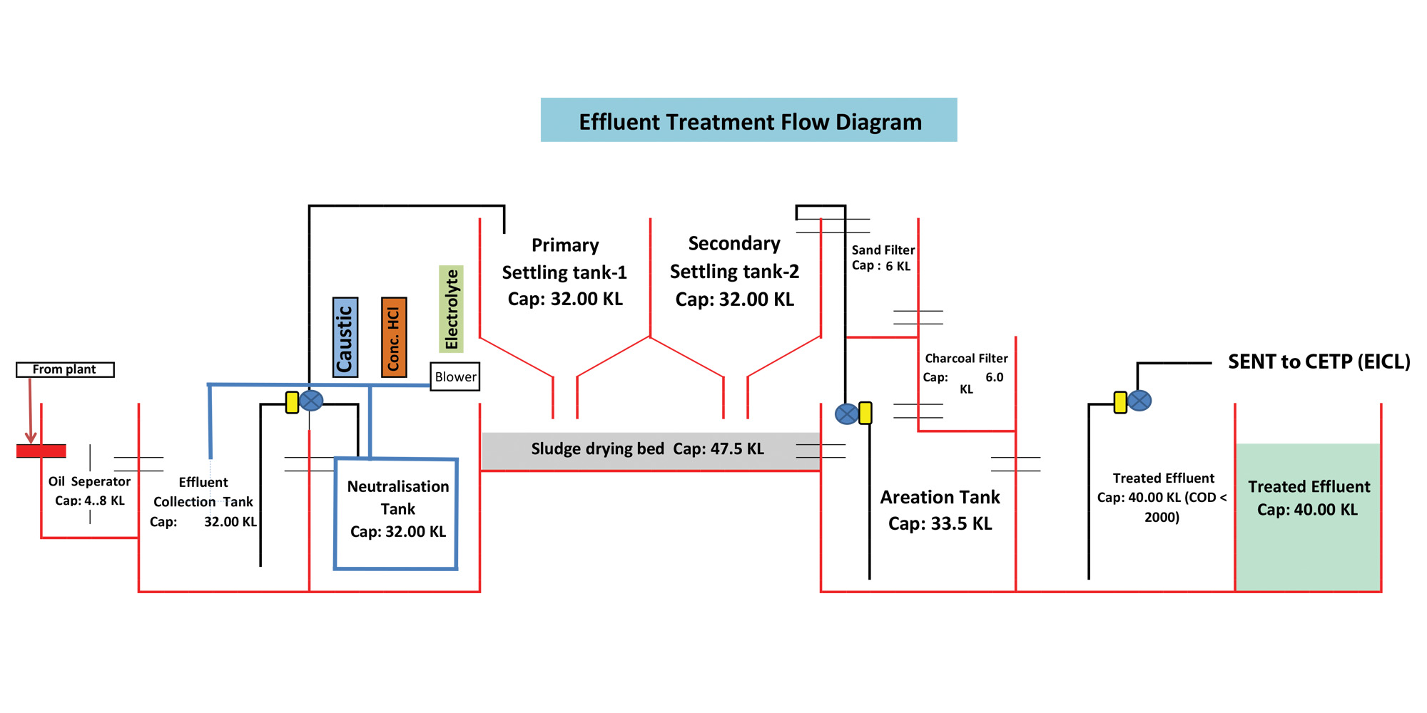 hight resolution of industrial wastewater treatment describes the processes used for treating wastewater that is produced by industries as an undesirable by product