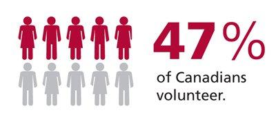 Волонтерство в Канаде