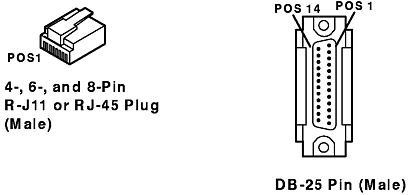 128-Port Asynchronous Adapter Cable Specifications and
