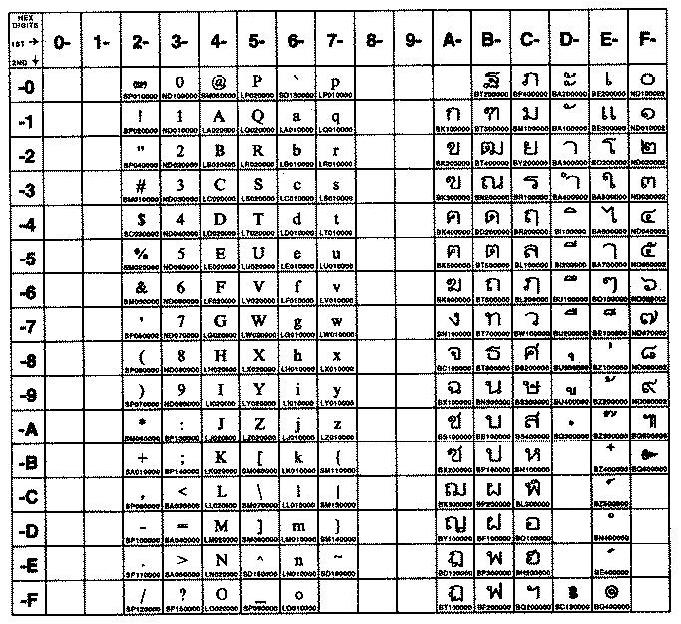 Code Set Overview