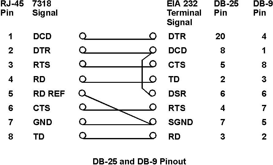 Appendix G: 7318 Connector Pinouts