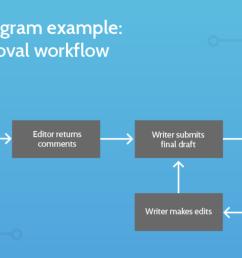 standard operating procedure workflow diagram example [ 2038 x 1016 Pixel ]