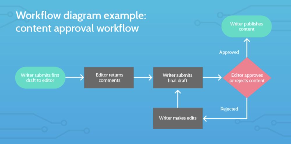 medium resolution of standard operating procedure workflow diagram example