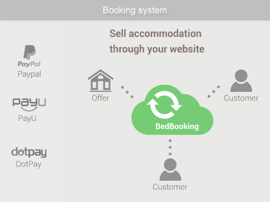 Accommodation booking