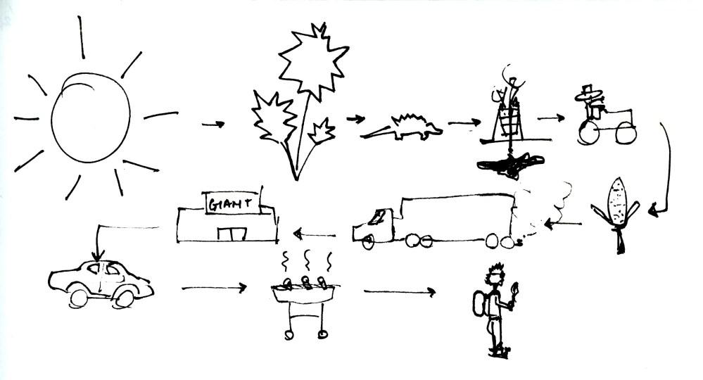 medium resolution of sun energy diagram advertisements