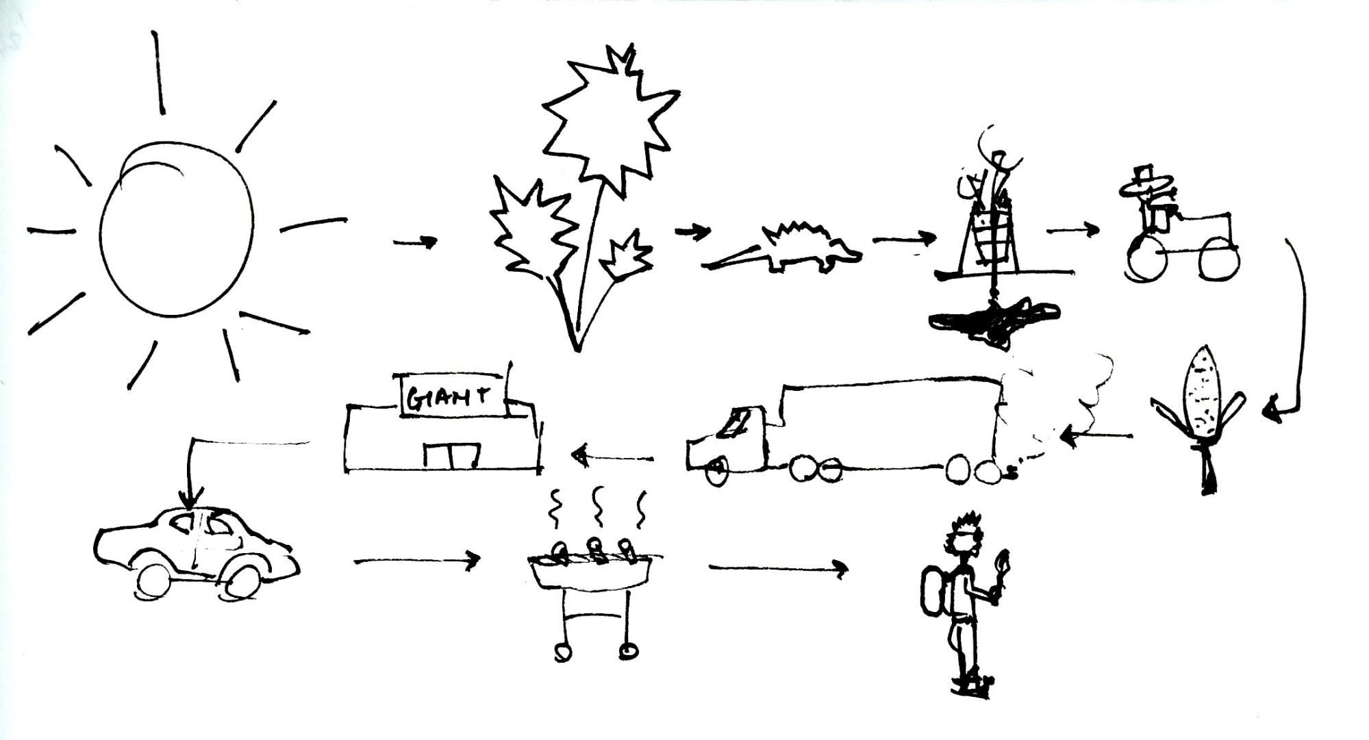 hight resolution of sun energy diagram advertisements