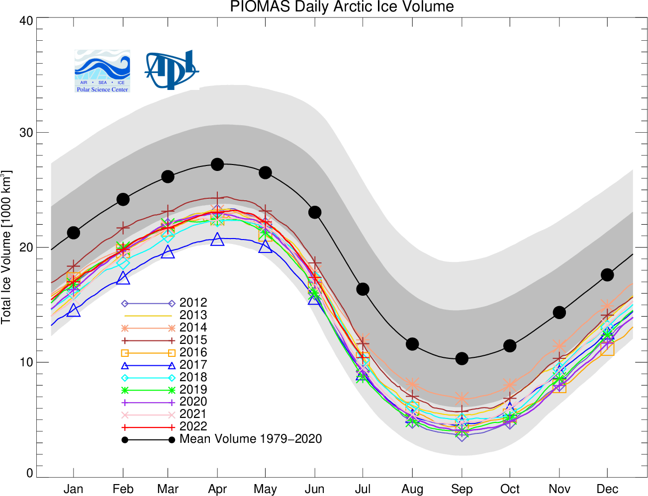 Volume Of Ice In The Arctic Is Growing