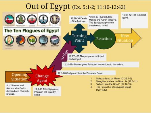 25-out-of-egypt-story-map