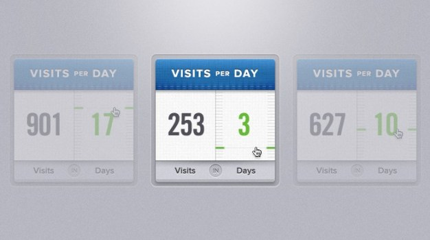 visits per day widget