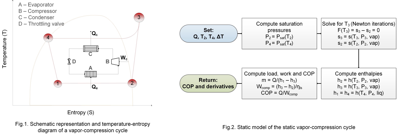 ts diagram of vapour compression cycle kicker cvr vapor vcc