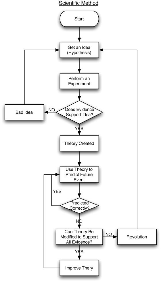 Flow Cart Showing the Scientific Method