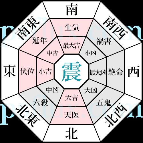 震命の開運鑑定(方位別) | 風水【日本風水協會】
